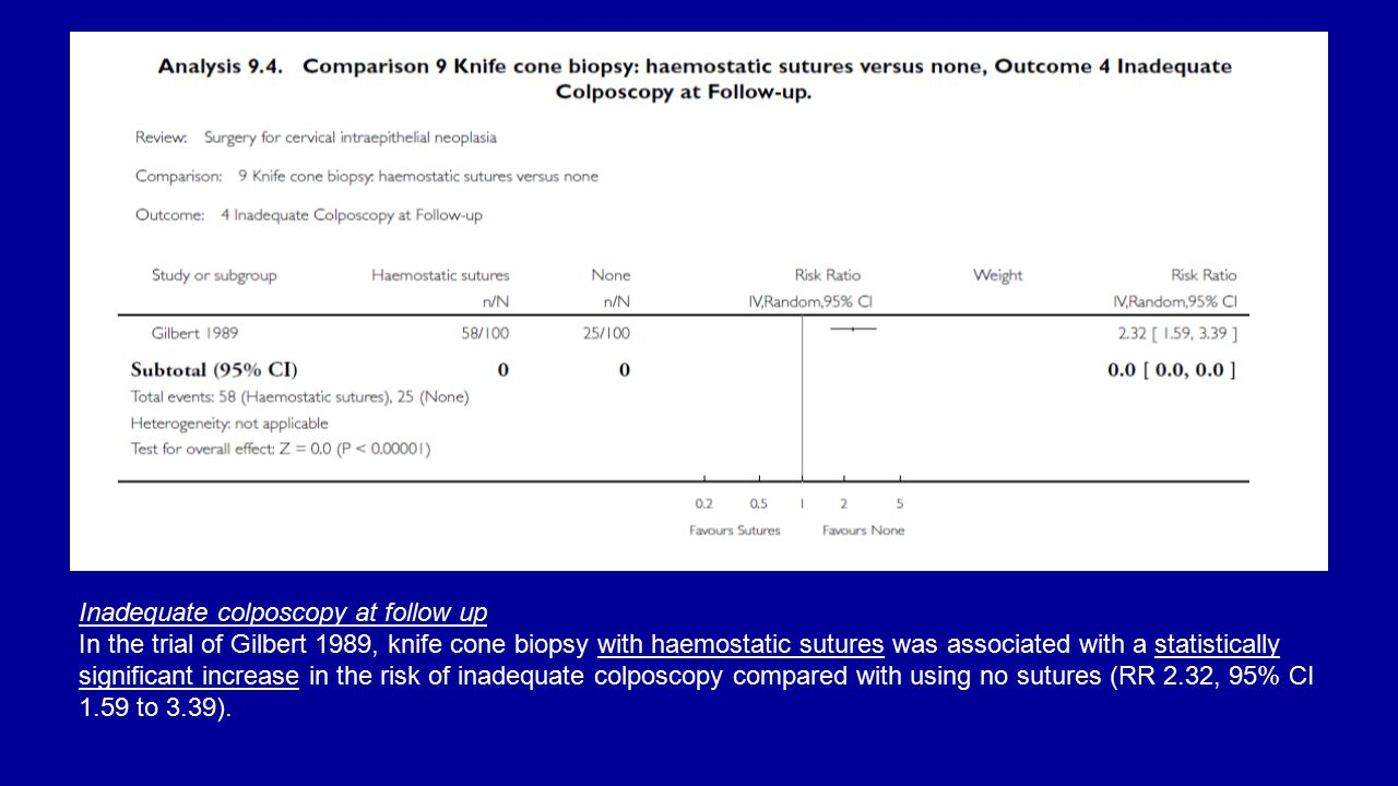 Inadequate colposcopy at follow up In the trial of Gilbert 1989, knife cone biopsy with haemostatic sutures was associated with a statistically significant increase in the risk of inadequate colposcopy compared with using no sutures (RR 2.32, 95% CI 1.59 to 3.39).