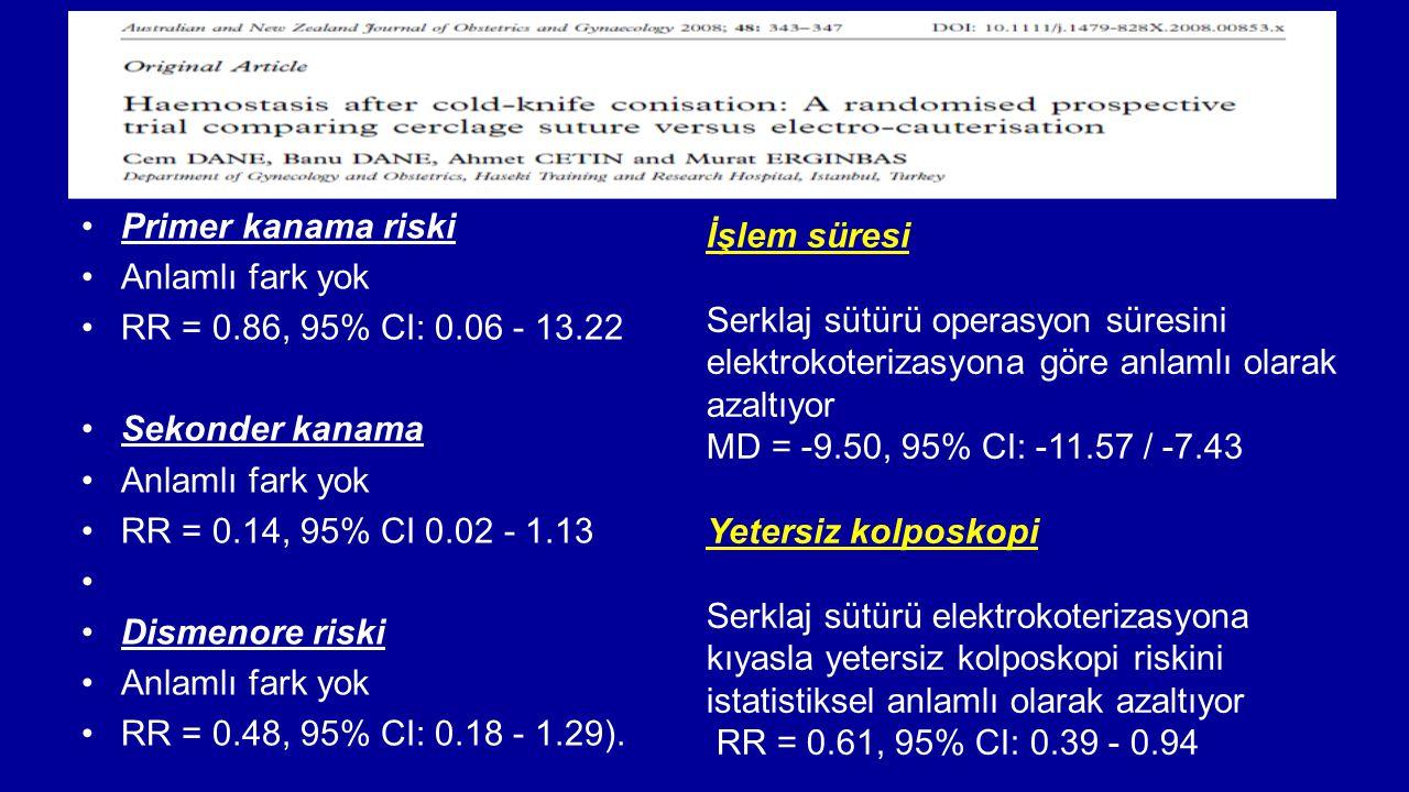 Primer kanama riski Anlamlı fark yok RR = 0.86, 95% CI: 0.06 - 13.22 Sekonder kanama Anlamlı fark yok RR = 0.14, 95% CI 0.02 - 1.13 Dismenore riski An