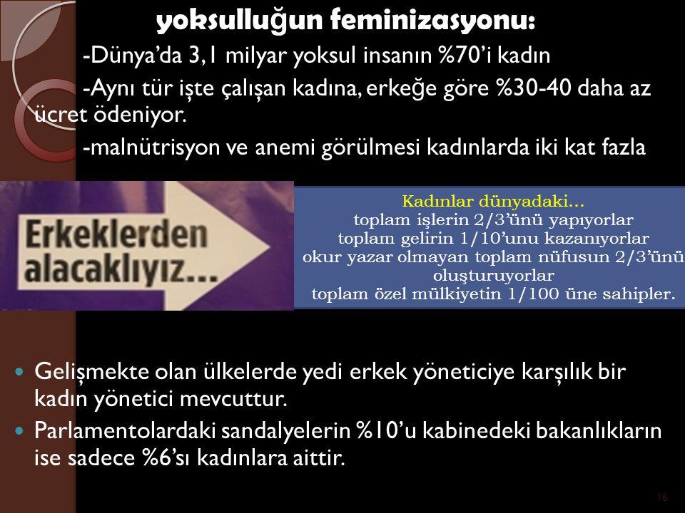 yoksullu ğ un feminizasyonu: -Dünya'da 3,1 milyar yoksul insanın %70'i kadın -Aynı tür işte çalışan kadına, erke ğ e göre %30-40 daha az ücret ödeniyo