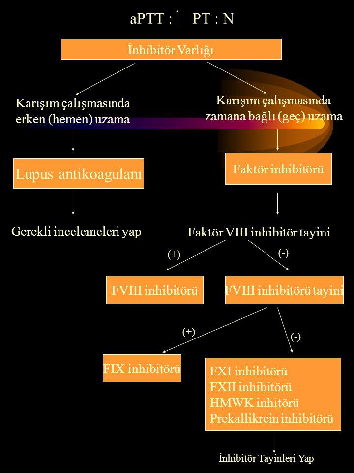 İnhibitör Varlığı Faktör inhibitörü Lupus antikoagulanı FVIII inhibitörü FIX inhibitörü FXI inhibitörü FXII inhibitörü HMWK inhitörü Prekallikrein inh