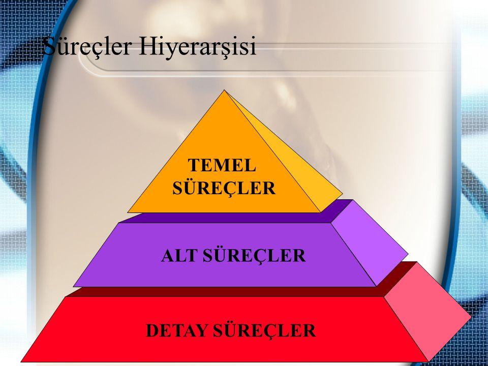 TEMEL SÜREÇLER:Kurumun iş sonuçları üzerinde doğrudan etkisi olan ve stratejik öneme sahip üst seviye süreçlerdir.
