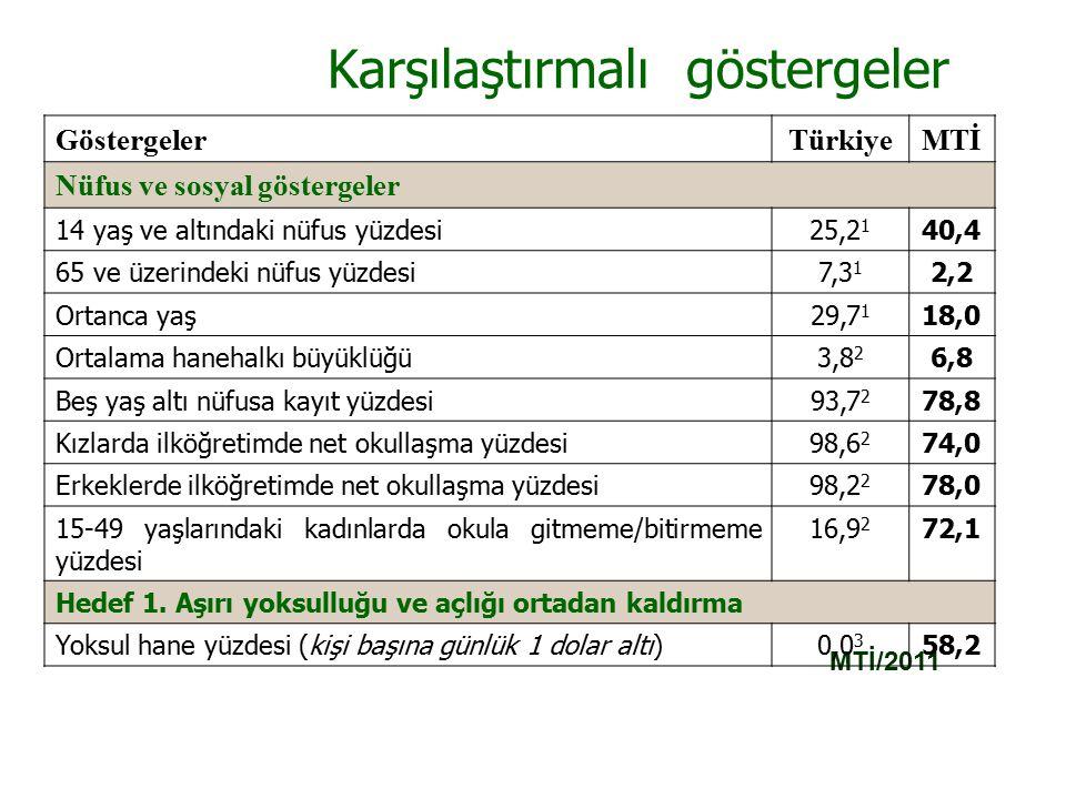 Karşılaştırmalı göstergeler MTİ/2011 GöstergelerTürkiyeMTİ Nüfus ve sosyal göstergeler 14 yaş ve altındaki nüfus yüzdesi25,2 1 40,4 65 ve üzerindeki nüfus yüzdesi7,3 1 2,2 Ortanca yaş29,7 1 18,0 Ortalama hanehalkı büyüklüğü3,8 2 6,8 Beş yaş altı nüfusa kayıt yüzdesi93,7 2 78,8 Kızlarda ilköğretimde net okullaşma yüzdesi98,6 2 74,0 Erkeklerde ilköğretimde net okullaşma yüzdesi98,2 2 78,0 15-49 yaşlarındaki kadınlarda okula gitmeme/bitirmeme yüzdesi 16,9 2 72,1 Hedef 1.