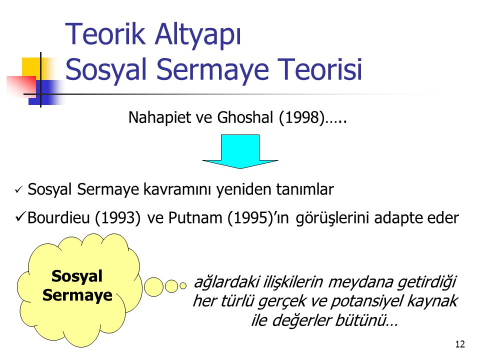 12 Teorik Altyapı Sosyal Sermaye Teorisi Nahapiet ve Ghoshal (1998)….. Sosyal Sermaye kavramını yeniden tanımlar Bourdieu (1993) ve Putnam (1995)'ın g
