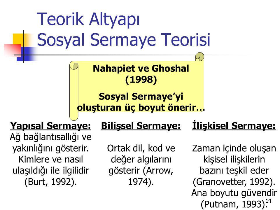 14 Teorik Altyapı Sosyal Sermaye Teorisi Nahapiet ve Ghoshal (1998) Sosyal Sermaye'yi oluşturan üç boyut önerir… Yapısal Sermaye: Ağ bağlantısallığı v