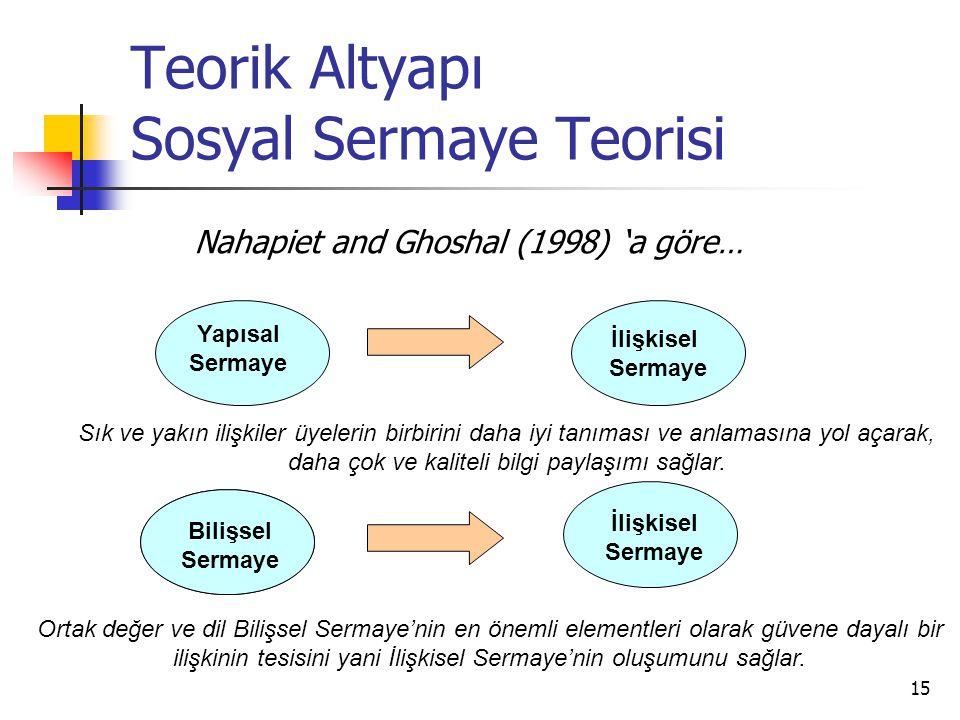 15 Teorik Altyapı Sosyal Sermaye Teorisi Nahapiet and Ghoshal (1998) 'a göre… İlişkisel Sermaye Yapısal Sermaye Sık ve yakın ilişkiler üyelerin birbir