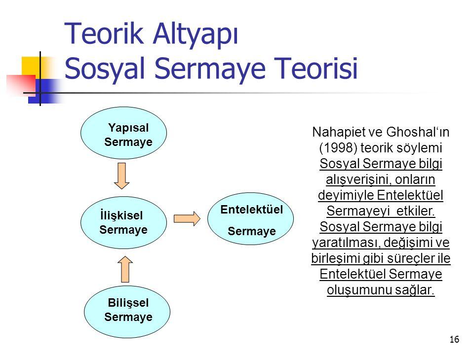 16 Teorik Altyapı Sosyal Sermaye Teorisi Yapısal Sermaye Bilişsel Sermaye Entelektüel Sermaye İlişkisel Sermaye Nahapiet ve Ghoshal'ın (1998) teorik s