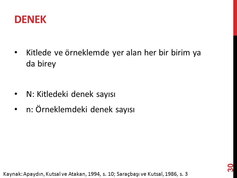 DENEK Kitlede ve örneklemde yer alan her bir birim ya da birey N: Kitledeki denek sayısı n: Örneklemdeki denek sayısı Kaynak: Apaydın, Kutsal ve Atakan, 1994, s.