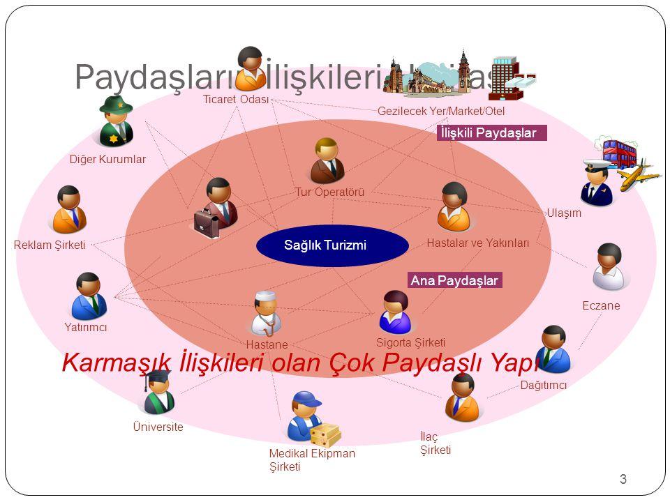 3 Paydaşların İlişkileri Haritası Sağlık Turizmi Tur Operatörü Üniversite Yatırımcı Eczane İlaç Şirketi Medikal Ekipman Şirketi Sigorta Şirketi Diğer