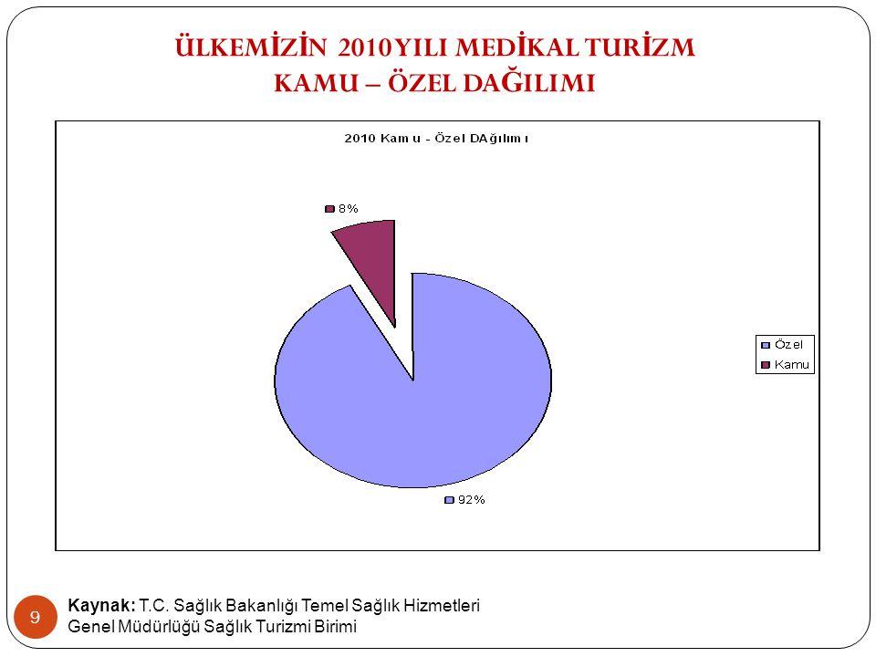 Kaynak: T.C. Sağlık Bakanlığı Temel Sağlık Hizmetleri Genel Müdürlüğü Sağlık Turizmi Birimi ÜLKEM İ Z İ N 2010 YILI MED İ KAL TUR İ ZM KAMU – ÖZEL DA
