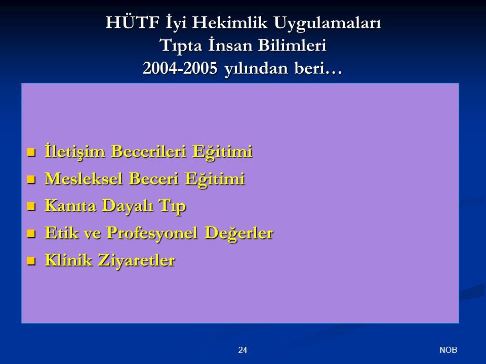 HÜTF İyi Hekimlik Uygulamaları Tıpta İnsan Bilimleri 2004-2005 yılından beri… İletişim Becerileri Eğitimi İletişim Becerileri Eğitimi Mesleksel Beceri