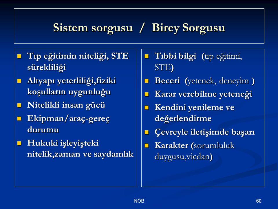 60NÖB Sistem sorgusu / Birey Sorgusu Tıp eğitimin niteliği, STE sürekliliği Tıp eğitimin niteliği, STE sürekliliği Altyapı yeterliliği,fiziki koşullar
