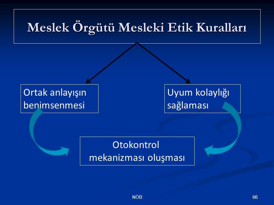 66NÖB Meslek Örgütü Mesleki Etik Kuralları Ortak anlayışın benimsenmesi Uyum kolaylığı sağlaması Otokontrol mekanizması oluşması