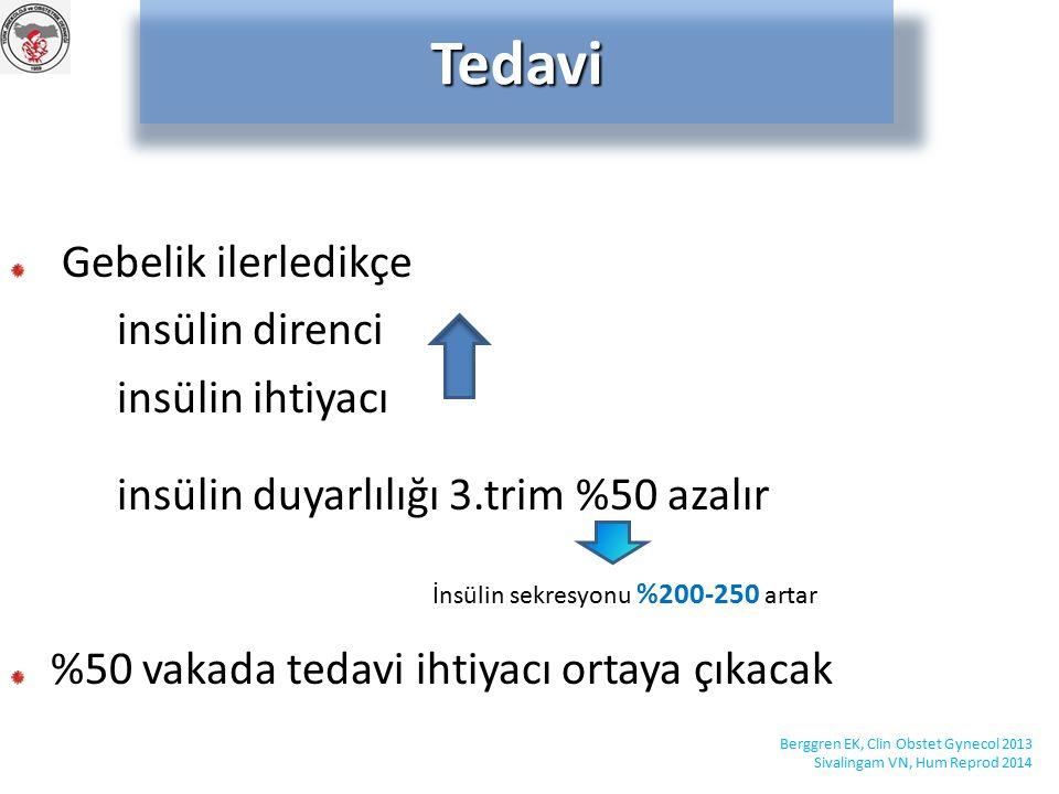 Gebelik ilerledikçe insülin direnci insülin ihtiyacı insülin duyarlılığı 3.trim %50 azalır %50 vakada tedavi ihtiyacı ortaya çıkacakTedavi Berggren EK, Clin Obstet Gynecol 2013 Sivalingam VN, Hum Reprod 2014 İnsülin sekresyonu %200-250 artar