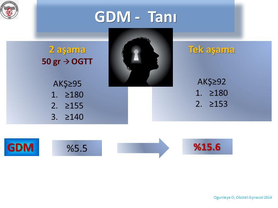 GDM - Tanı Ogunleye O, Obstet Gynecol 2014 Tek aşama AKŞ≥92 1.≥180 2.≥153 2 aşama 50 gr  OGTT AKŞ≥95 1.≥180 2.≥155 3.≥140 %5.5 GDM %15.6