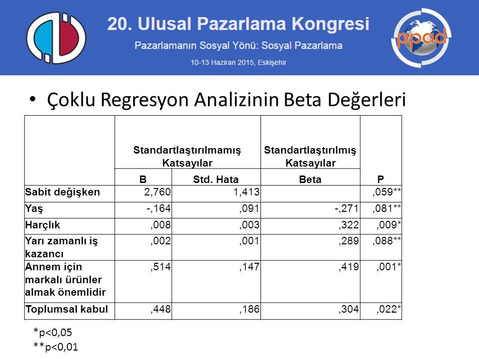 Çoklu Regresyon Analizinin Beta Değerleri Standartlaştırılmamış Katsayılar Standartlaştırılmış Katsayılar P BStd. HataBeta Sabit değişken2,7601,413,05