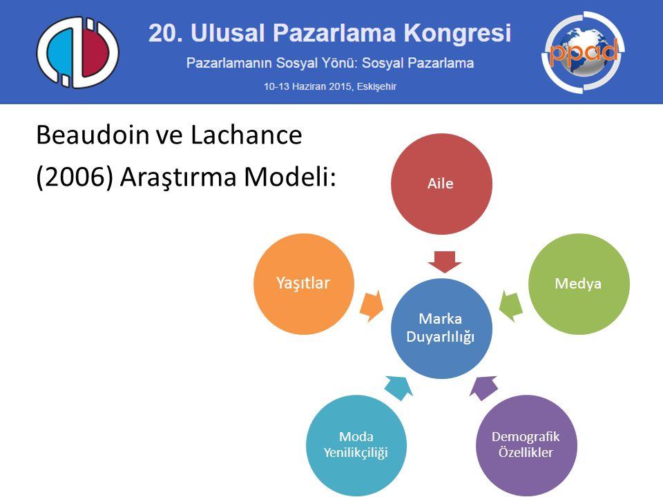 Beaudoin ve Lachance (2006) Araştırma Modeli: Marka Duyarlılığı AileMedya Demografik Özellikler Moda Yenilikçiliği Yaşıtlar