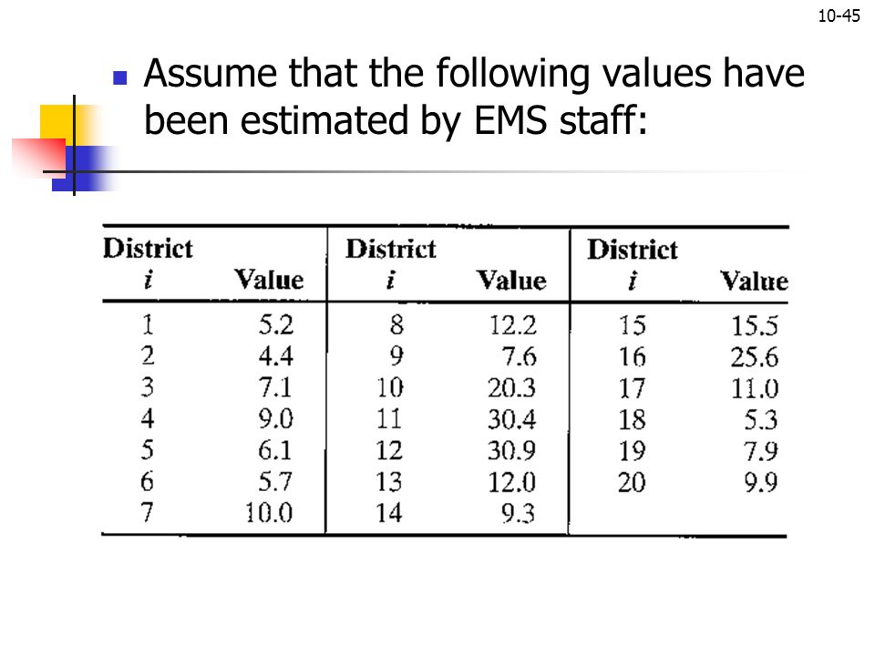 10-45 Assume that the following values have been estimated by EMS staff: