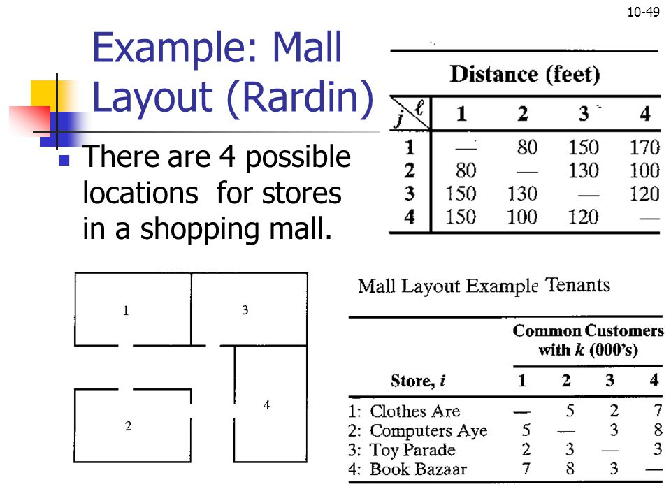 10-49 Example: Mall Layout (Rardin) There are 4 possible locations for stores in a shopping mall.