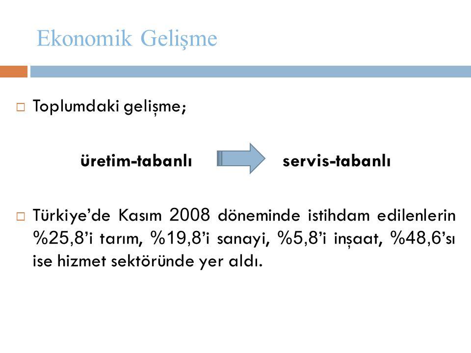 Ekonomik Gelişme  Toplumdaki gelişme; üretim-tabanlı servis-tabanlı  Türkiye'de Kasım 2008 döneminde istihdam edilenlerin %25,8 'i tarım, %19,8 'i s