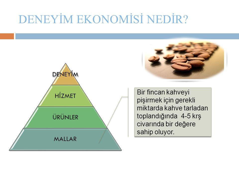 DENEYİM EKONOMİSİ NEDİR? DENEY İ M H İ ZMET ÜRÜNLER MALLAR Bir fincan kahveyi pişirmek için gerekli miktarda kahve tarladan toplandığında 4-5 krş civa