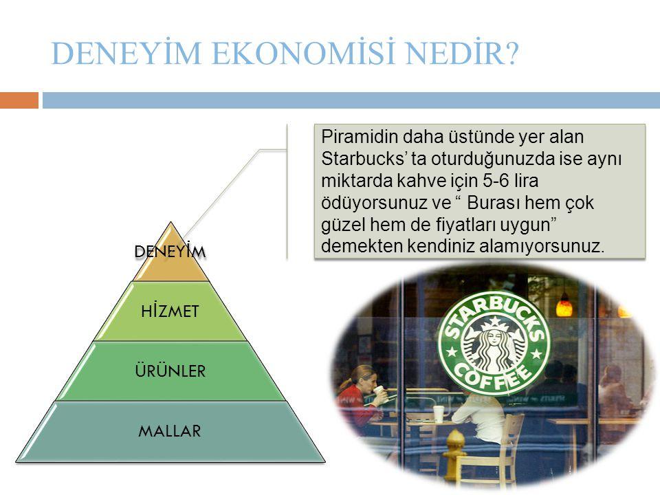 DENEYİM EKONOMİSİ NEDİR? DENEY İ M H İ ZMET ÜRÜNLER MALLAR Piramidin daha üstünde yer alan Starbucks' ta oturduğunuzda ise aynı miktarda kahve için 5-