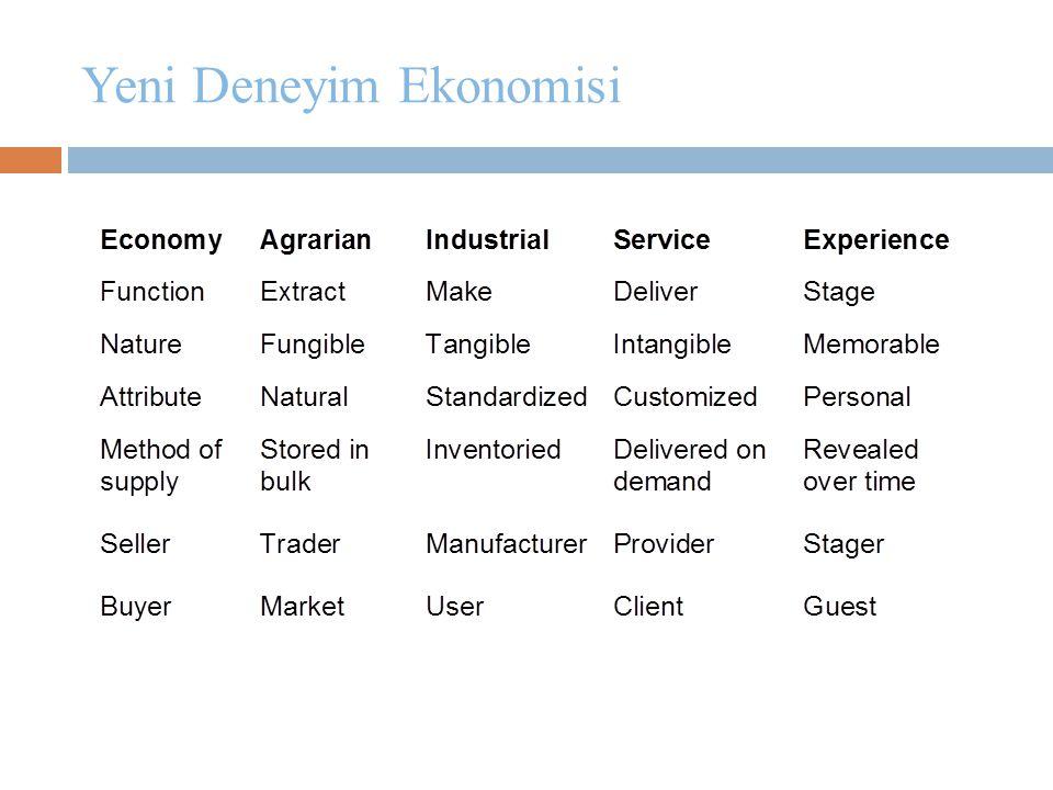 Yeni Deneyim Ekonomisi