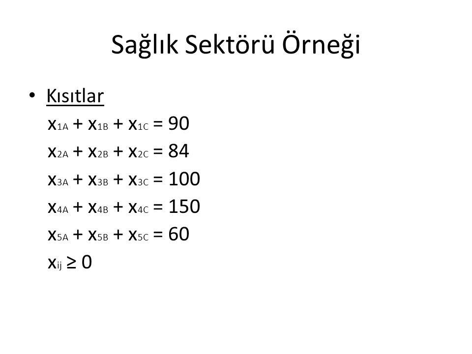 Sağlık Sektörü Örneği Kısıtlar x 1A + x 1B + x 1C = 90 x 2A + x 2B + x 2C = 84 x 3A + x 3B + x 3C = 100 x 4A + x 4B + x 4C = 150 x 5A + x 5B + x 5C =