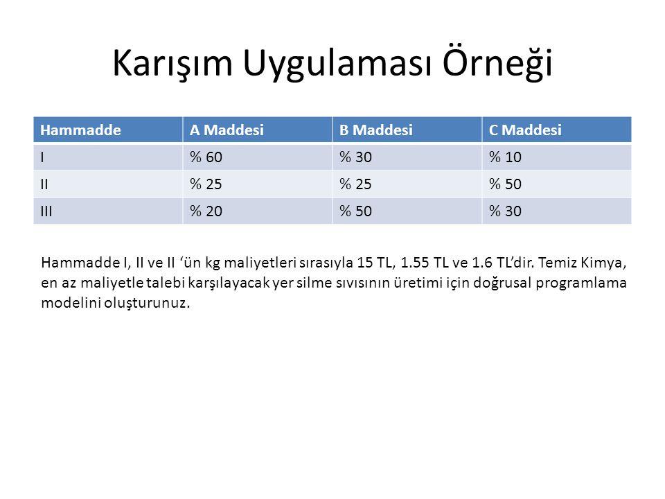 Karışım Uygulaması Örneği HammaddeA MaddesiB MaddesiC Maddesi I% 60% 30% 10 II% 25 % 50 III% 20% 50% 30 Hammadde I, II ve II 'ün kg maliyetleri sırası