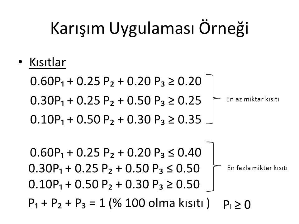 Karışım Uygulaması Örneği Kısıtlar 0.60P₁ + 0.25 P₂ + 0.20 P₃ ≥ 0.20 0.30P₁ + 0.25 P₂ + 0.50 P₃ ≥ 0.25 0.10P₁ + 0.50 P₂ + 0.30 P₃ ≥ 0.35 En az miktar