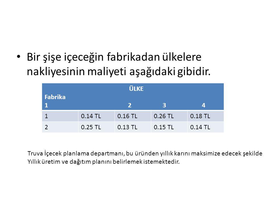 Bir şişe içeceğin fabrikadan ülkelere nakliyesinin maliyeti aşağıdaki gibidir. ÜLKE Fabrika 1 2 3 4 10.14 TL0.16 TL0.26 TL0.18 TL 20.25 TL0.13 TL0.15