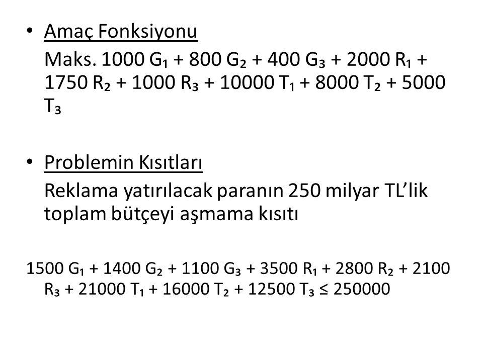 Amaç Fonksiyonu Maks. 1000 G₁ + 800 G₂ + 400 G₃ + 2000 R₁ + 1750 R₂ + 1000 R₃ + 10000 T₁ + 8000 T₂ + 5000 T₃ Problemin Kısıtları Reklama yatırılacak p