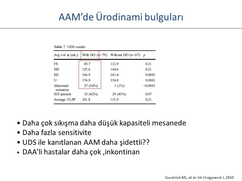 AAM'de Ürodinami bulguları Guralnick ML, et al. Int Urogynecol J, 2010 Daha çok sıkışma daha düşük kapasiteli mesanede Daha fazla sensitivite UDS ile