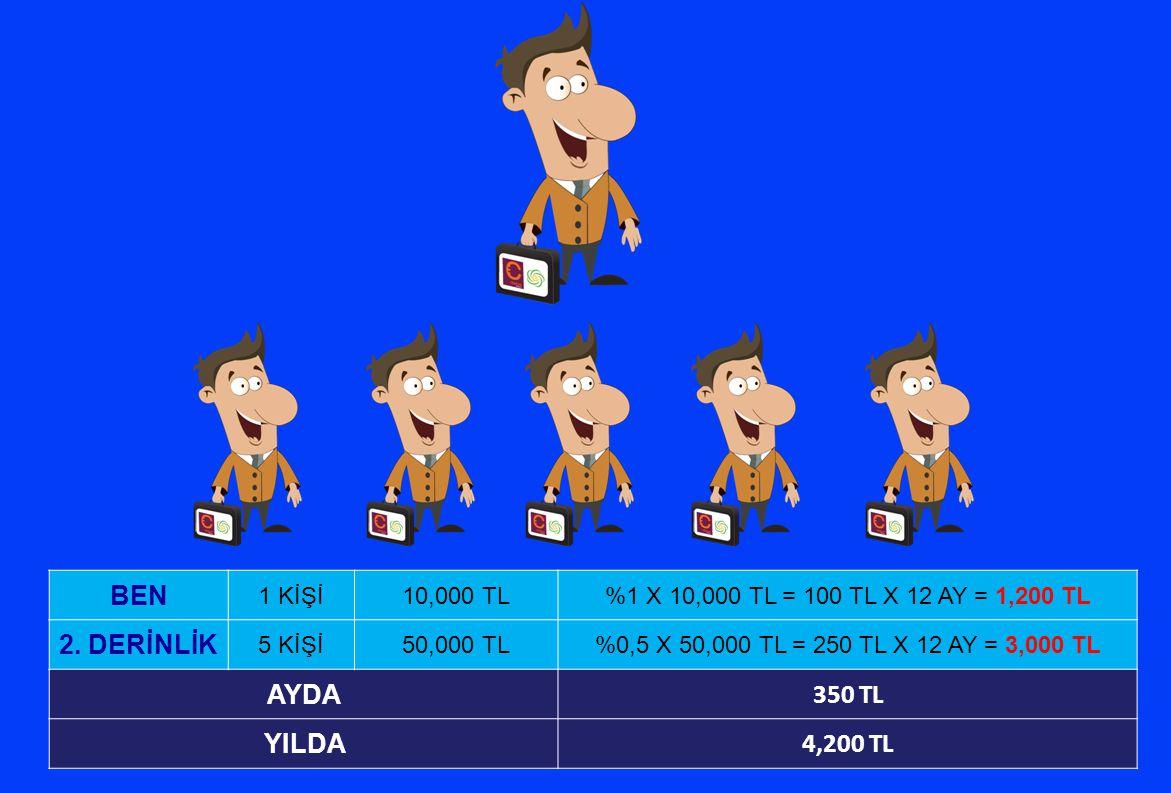 BEN 1 KİŞİ10,000 TL%1 X 10,000 TL = 100 TL X 12 AY = 1,200 TL 2. DERİNLİK 5 KİŞİ50,000 TL%0,5 X 50,000 TL = 250 TL X 12 AY = 3,000 TL AYDA 350 TL YILD