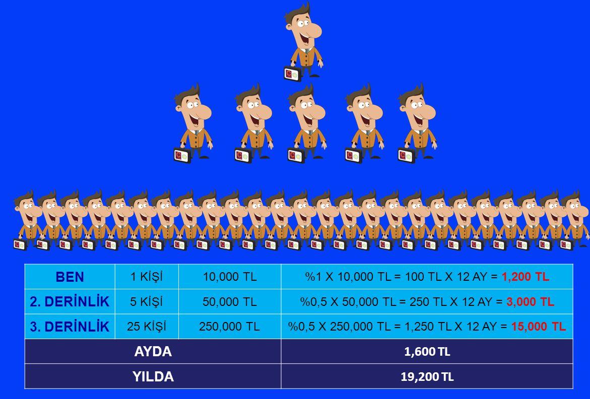BEN 1 KİŞİ10,000 TL%1 X 10,000 TL = 100 TL X 12 AY = 1,200 TL 2. DERİNLİK 5 KİŞİ50,000 TL%0,5 X 50,000 TL = 250 TL X 12 AY = 3,000 TL 3. DERİNLİK 25 K