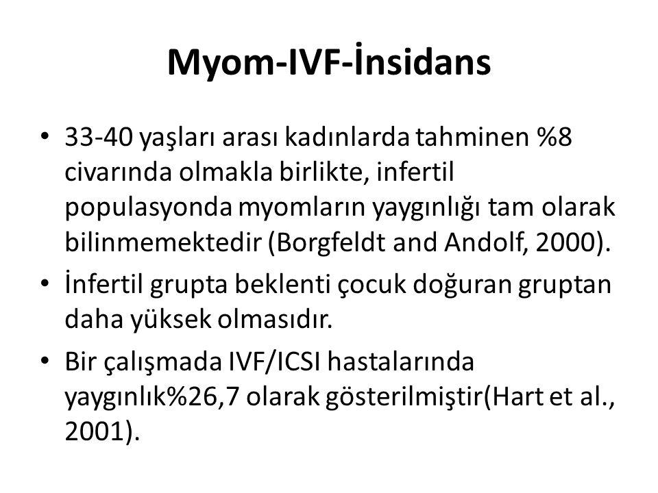 Myom-IVF-İnsidans 33-40 yaşları arası kadınlarda tahminen %8 civarında olmakla birlikte, infertil populasyonda myomların yaygınlığı tam olarak bilinme
