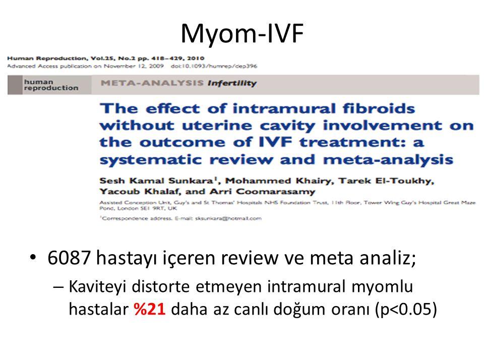 Myom-IVF 6087 hastayı içeren review ve meta analiz; – Kaviteyi distorte etmeyen intramural myomlu hastalar %21 daha az canlı doğum oranı (p<0.05)