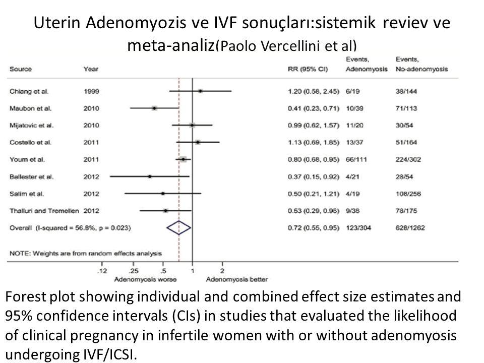 Uterin Adenomyozis ve IVF sonuçları:sistemik reviev ve meta-analiz (Paolo Vercellini et al) Forest plot showing individual and combined effect size es