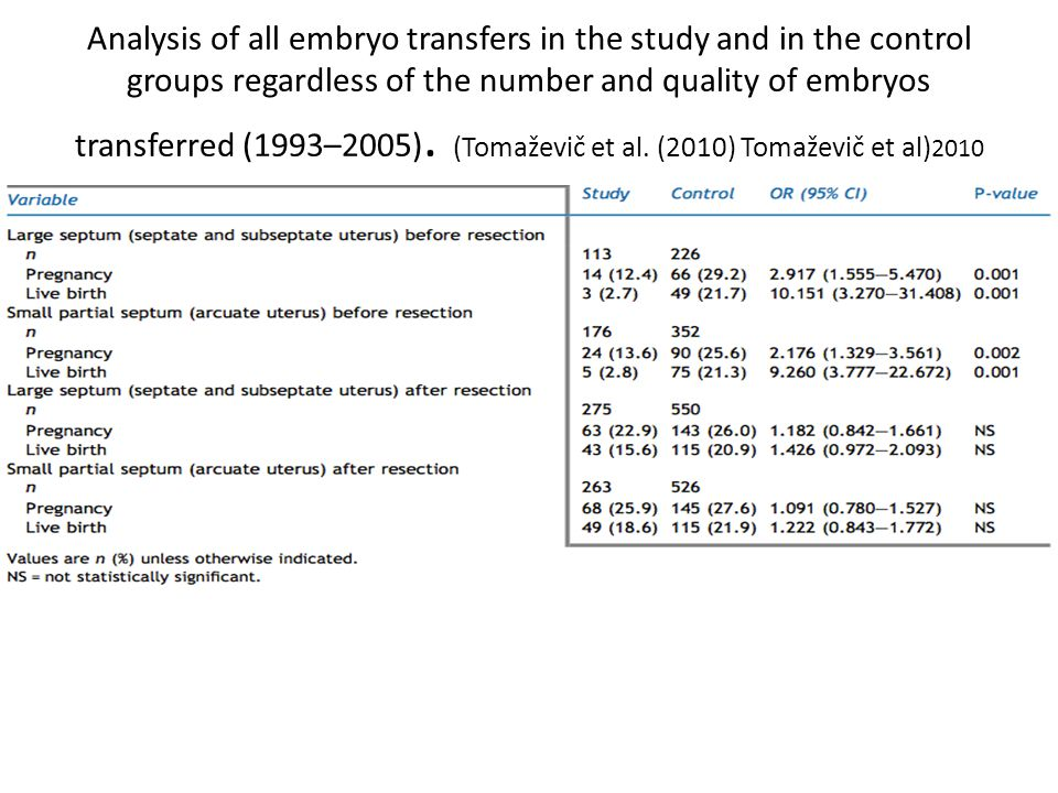 Analysis of all embryo transfers in the study and in the control groups regardless of the number and quality of embryos transferred (1993–2005). (Toma