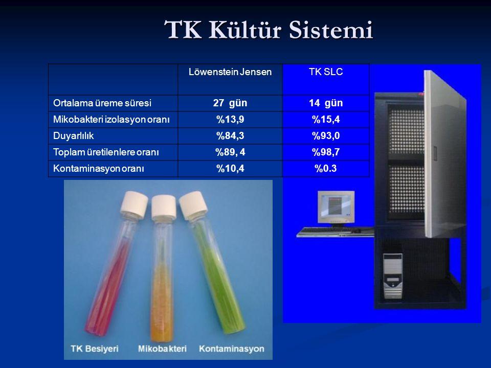 TK Kültür Sistemi Löwenstein JensenTK SLC Ortalama üreme süresi27 gün14 gün Mikobakteri izolasyon oranı%13,9%15,4 Duyarlılık%84,3%93,0 Toplam üretilenlere oranı%89, 4%98,7 Kontaminasyon oranı%10,4%0.3