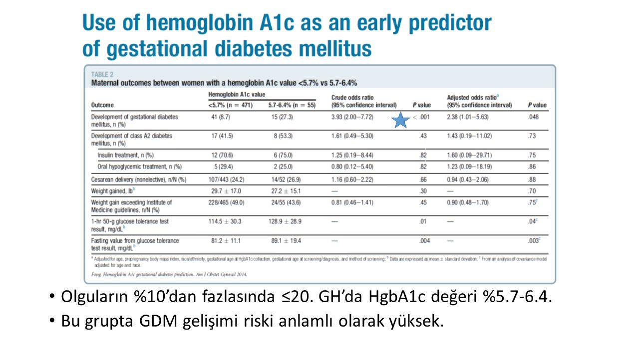 Olguların %10'dan fazlasında ≤20. GH'da HgbA1c değeri %5.7-6.4. Bu grupta GDM gelişimi riski anlamlı olarak yüksek.