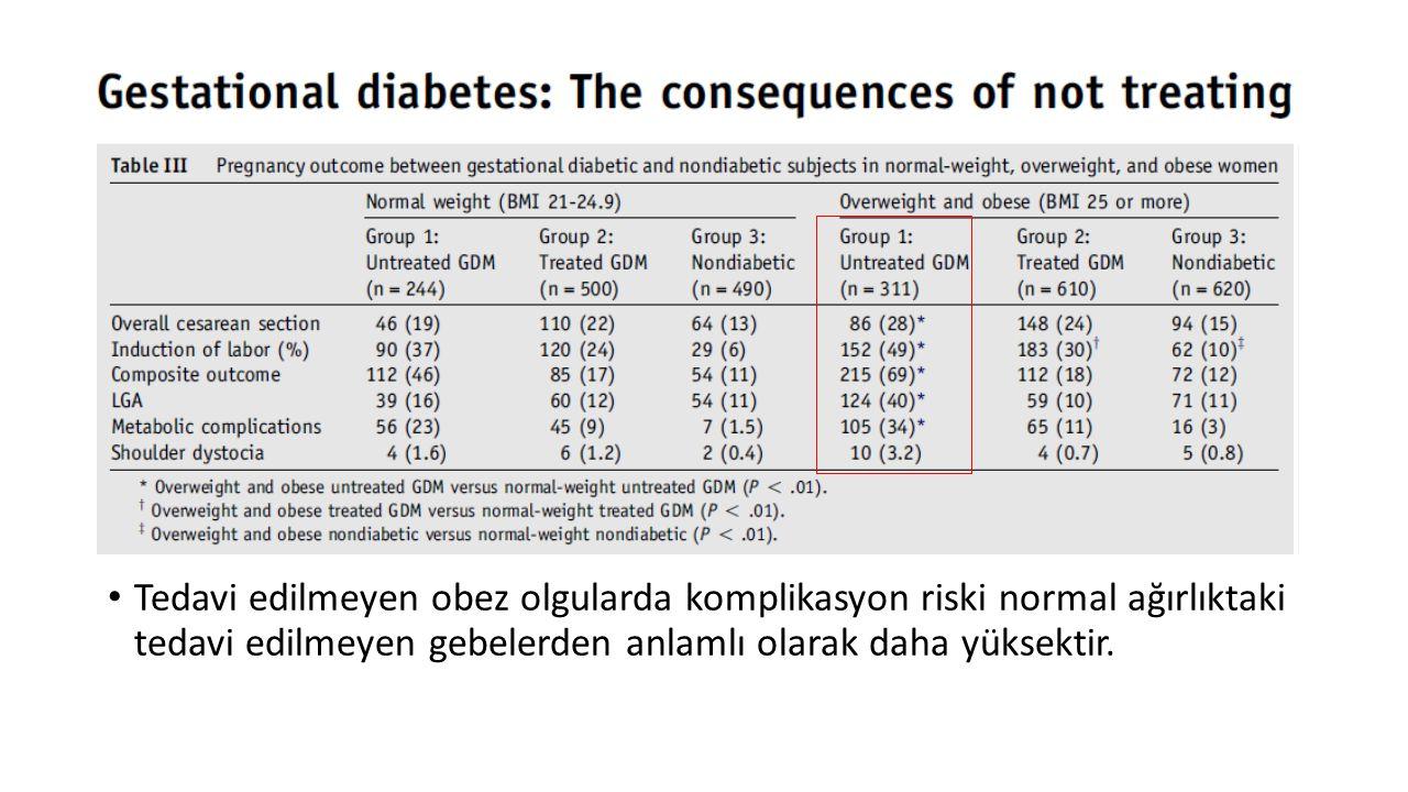 Tedavi edilmeyen obez olgularda komplikasyon riski normal ağırlıktaki tedavi edilmeyen gebelerden anlamlı olarak daha yüksektir.