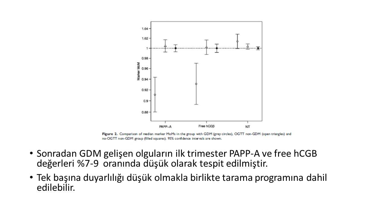 Sonradan GDM gelişen olguların ilk trimester PAPP-A ve free hCGB değerleri %7-9 oranında düşük olarak tespit edilmiştir. Tek başına duyarlılığı düşük