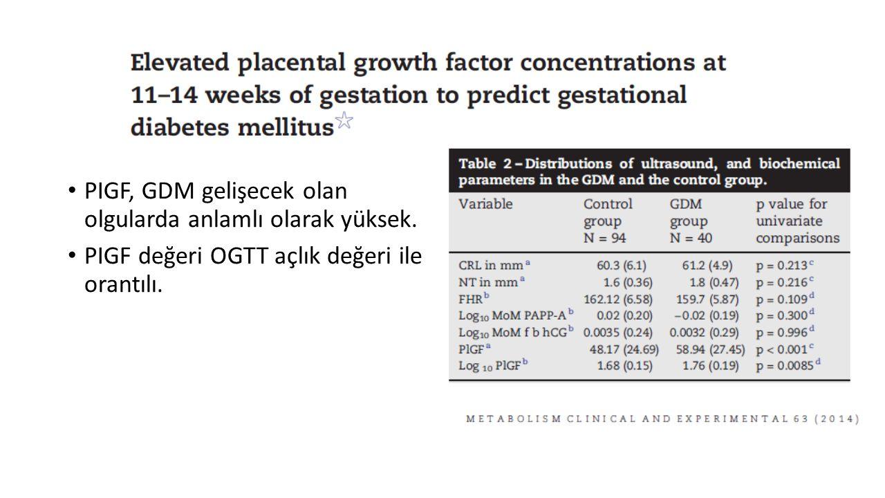 PIGF, GDM gelişecek olan olgularda anlamlı olarak yüksek. PIGF değeri OGTT açlık değeri ile orantılı.