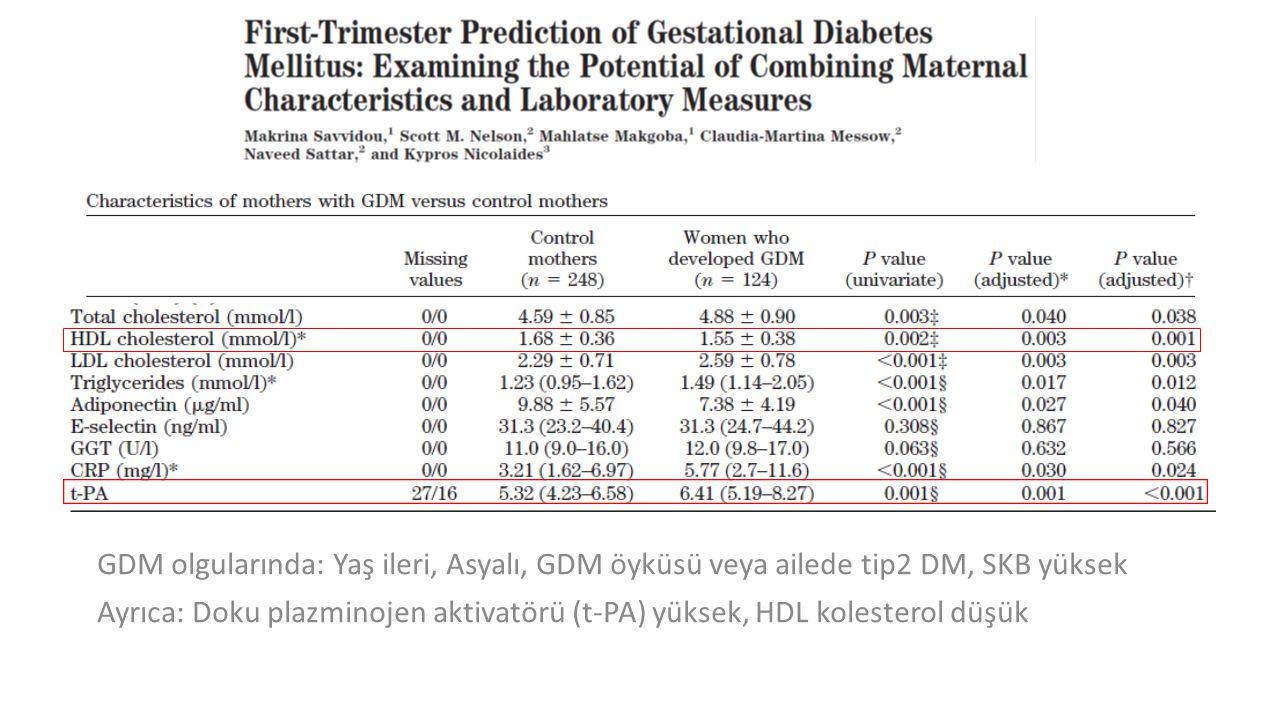 GDM olgularında: Yaş ileri, Asyalı, GDM öyküsü veya ailede tip2 DM, SKB yüksek Ayrıca: Doku plazminojen aktivatörü (t-PA) yüksek, HDL kolesterol düşük