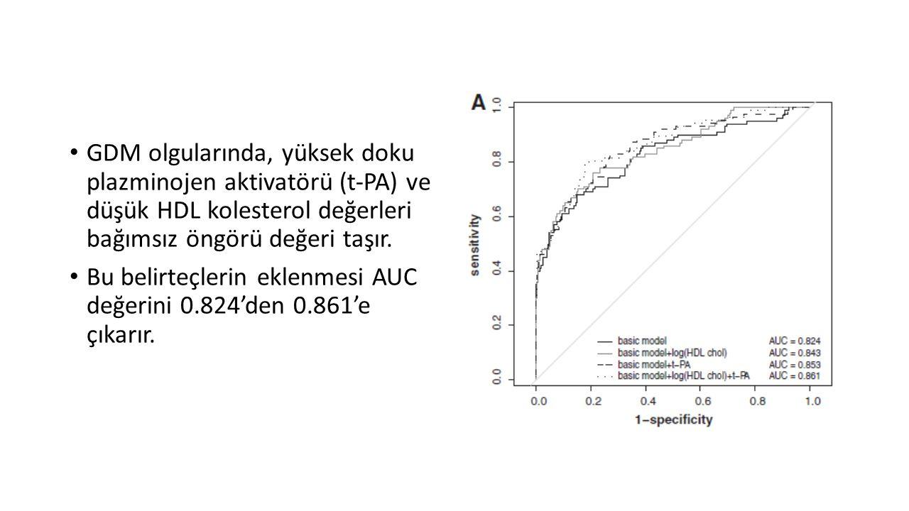 GDM olgularında, yüksek doku plazminojen aktivatörü (t-PA) ve düşük HDL kolesterol değerleri bağımsız öngörü değeri taşır. Bu belirteçlerin eklenmesi
