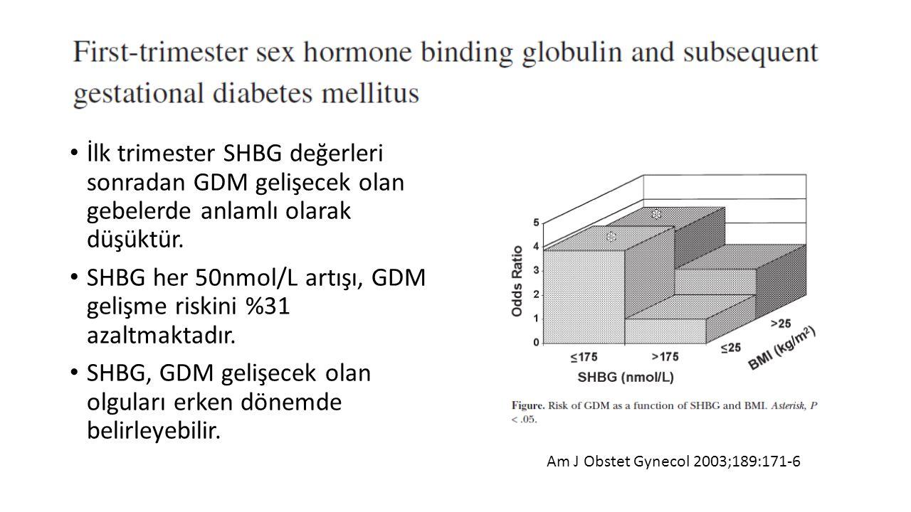 İlk trimester SHBG değerleri sonradan GDM gelişecek olan gebelerde anlamlı olarak düşüktür. SHBG her 50nmol/L artışı, GDM gelişme riskini %31 azaltmak