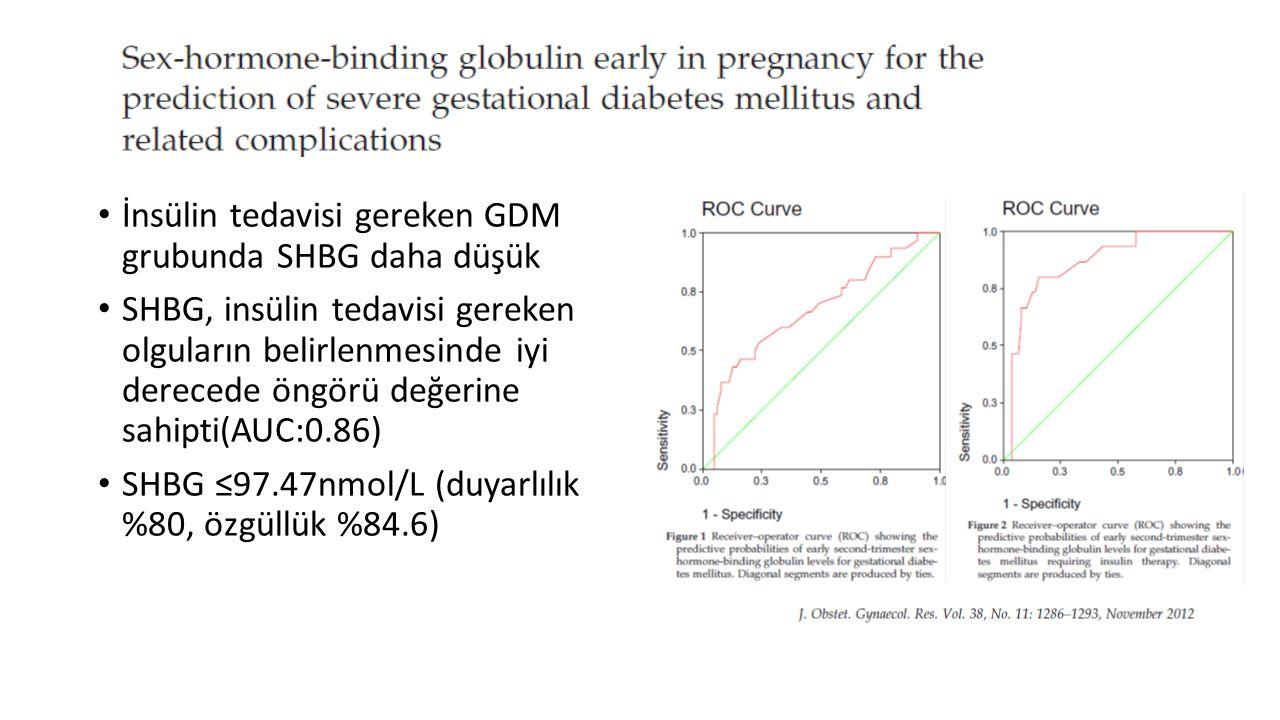 İnsülin tedavisi gereken GDM grubunda SHBG daha düşük SHBG, insülin tedavisi gereken olguların belirlenmesinde iyi derecede öngörü değerine sahipti(AU