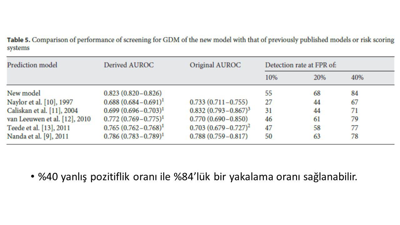 Olguların %10'dan fazlasında ≤20.GH'da HgbA1c değeri %5.7-6.4.