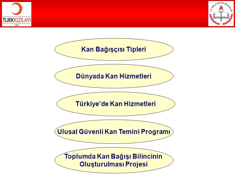 TÜRKİYE'DE KAN HİZMETLERİ Türk Kızılayı ülkemizde 1957 yılında İstanbul ve Ankara'da ilk kan merkezlerini açarak günümüze kadar ortalama %20-50 civarında ülke kan ihtiyacını karşılamıştır.