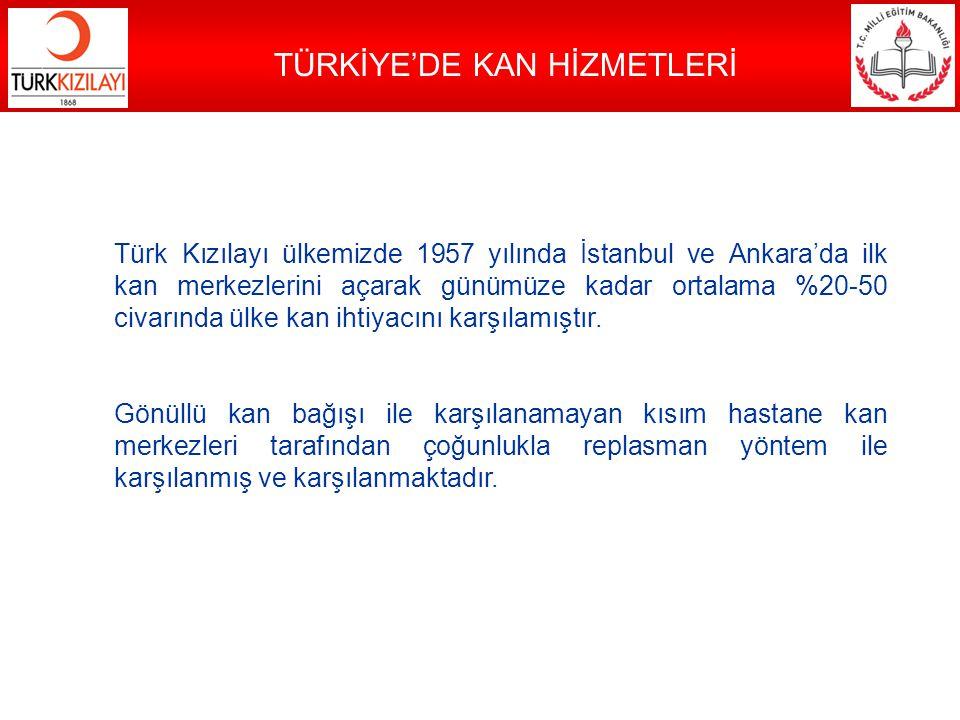 TÜRKİYE'DE KAN HİZMETLERİ Türk Kızılayı ülkemizde 1957 yılında İstanbul ve Ankara'da ilk kan merkezlerini açarak günümüze kadar ortalama %20-50 civarı